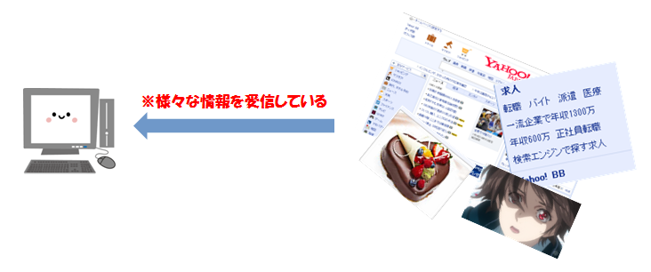 パソコンが、さまざまなサイトの情報を受信しているイメージ画像