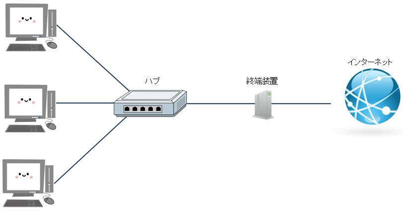ハブと複数台のパソコンがLANケーブルで繋がっている図