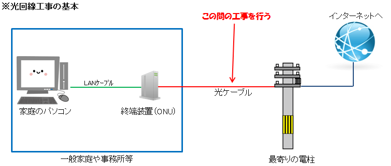 光回線を使うための電柱の引き込み図解