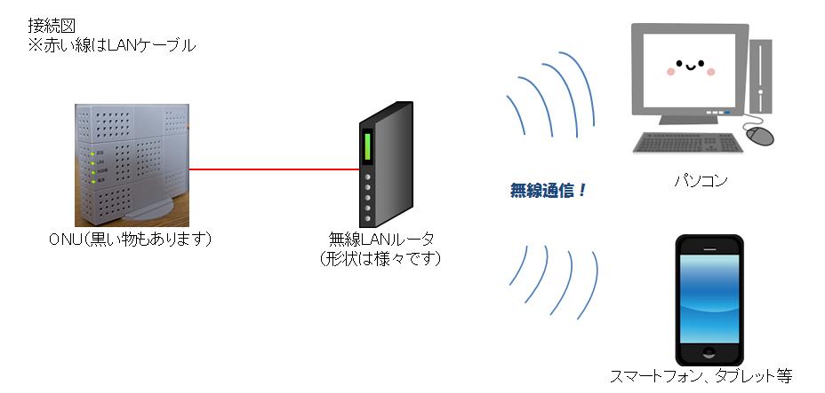 ONUをルーターのWANポートに接続する図