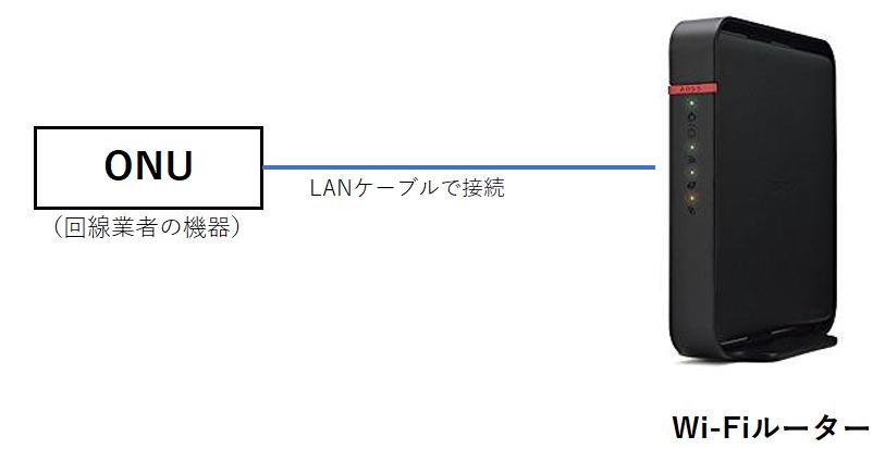 ONU(回線業者の機器)と自宅のWi-FiルーターをLANケーブルで接続