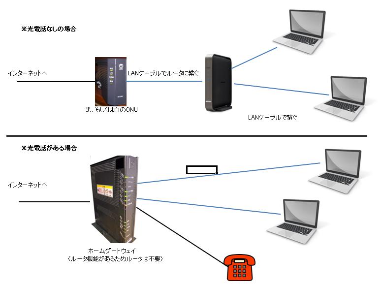 インターネット接続機器の接続図2