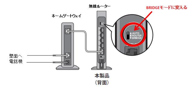 Wi-Fiルーターをブリッジモード(APモード)に切り替えている図。