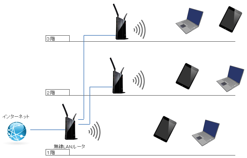 一般家庭で各階で無線LANを使う図