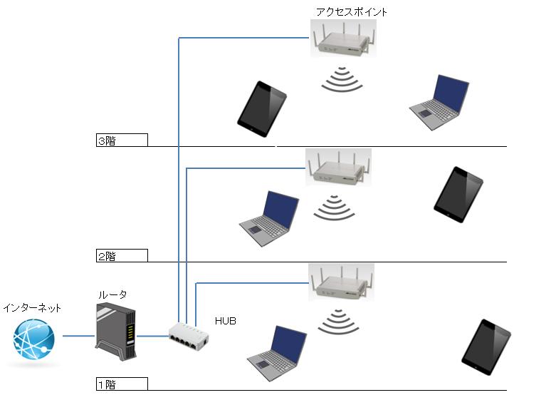 中継器を使って、無線LANを各階に届かせている図