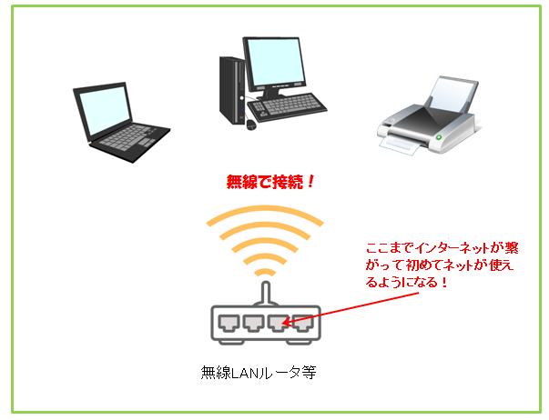 wi-fi図