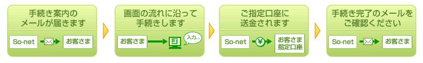 so-net手続きの流れ。1.手続き案内のメールが届く。2.画面の流れに沿って手続きをする。3.指定口座に送金される。4.手続き完了のメールを確認する。