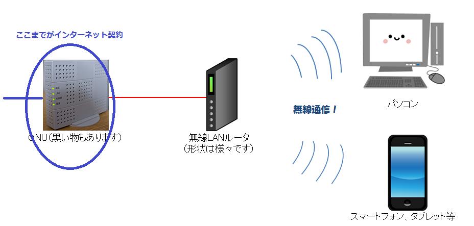 無線LANでWi-Fi接続ができるようになる仕組みの図解