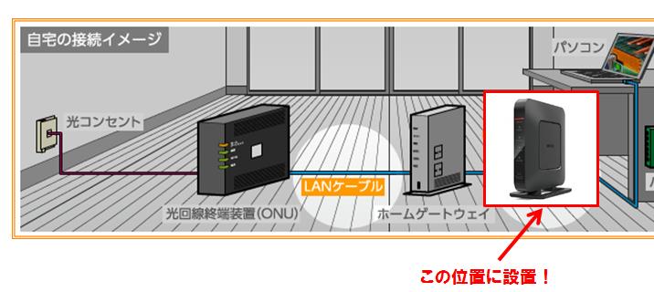 Wi-Fiルーターがホームゲートウェイとパソコンの間にLANケーブルで接続されている図