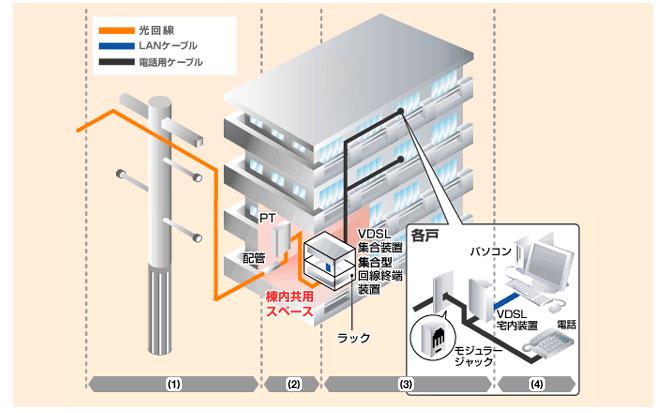 VDSL配線の図
