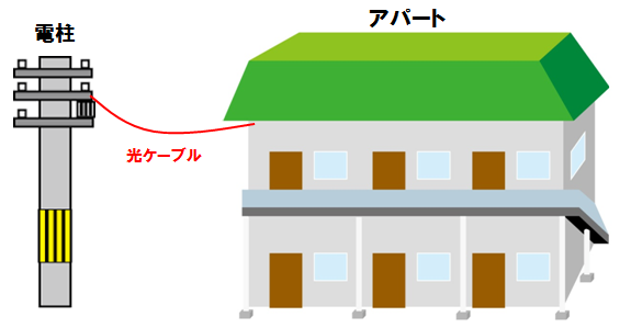 電柱からアパートに光ケーブルが引き込まれている図。