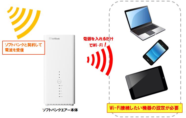 ソフトバンクエアーでWi-Fiが使える仕組みを図解