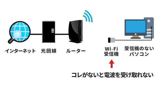 Wi-Fiルーターがあっても、パソコン側に受信機がないと電話を受け取れない