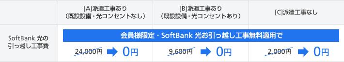 SoftBank光お引越し工事無料キャンペーンの解説画像。