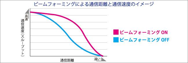 ビームフォーミングによる通信距離と通信速度のイメージ