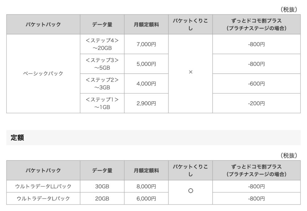 ドコモ回線の、契約プランごとのパケット上限をまとめた表。公式サイトより転載。