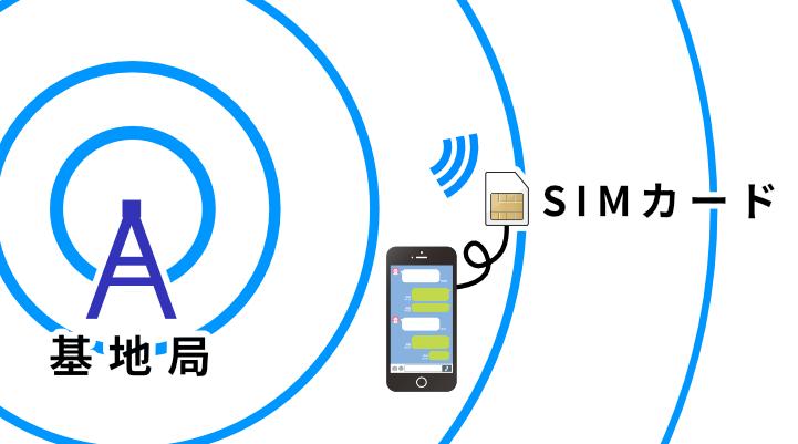 Wi-FiとSIM