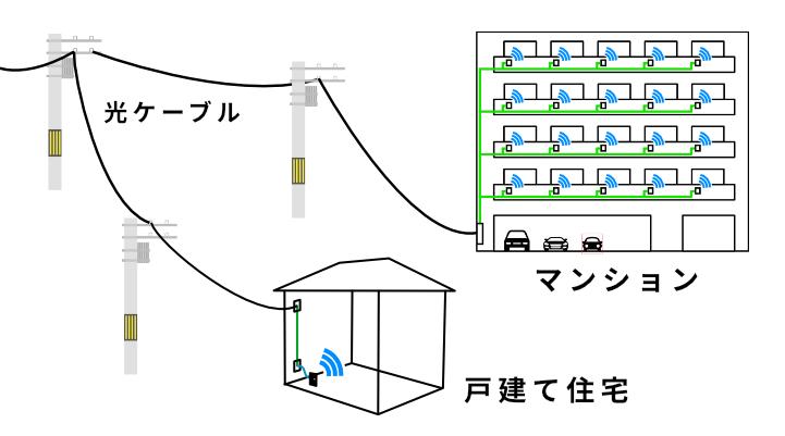 光回線の仕組み図解。