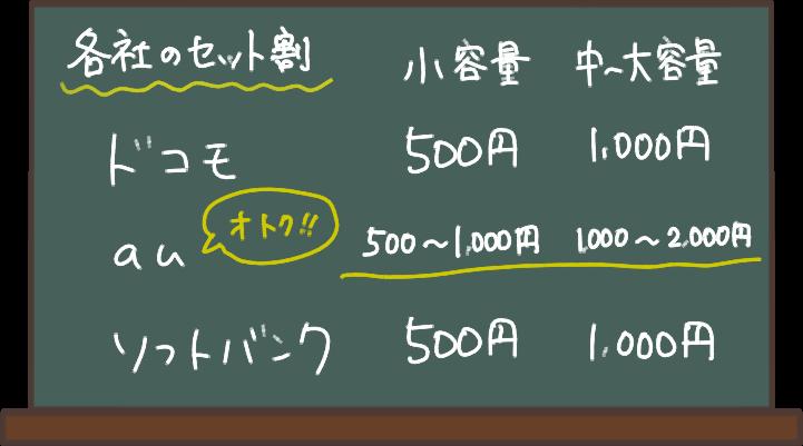 ドコモ、au、ソフトバンクそれぞれスマホとのセット割がある。