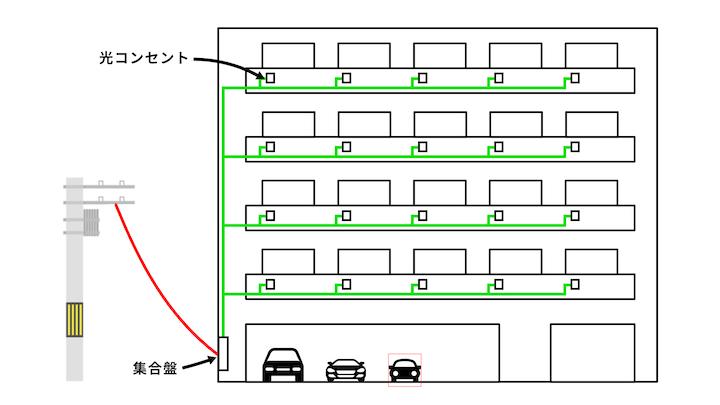 電柱から光回線をマンション内に取り込み、各部屋の光コンセントまで配線されているという図解イラスト