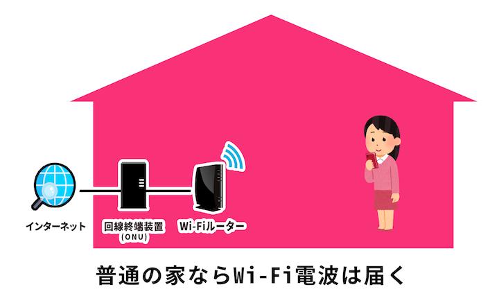 普通の平屋であればWi-Fiの電波は室内全体に届く