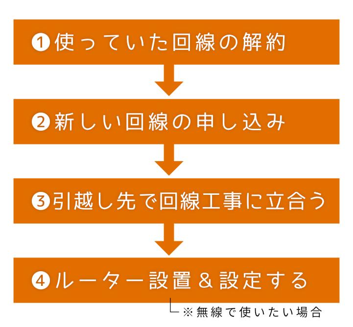 1.使っていた回線の解約。2.新しい回線の申し込み。3.引越し先で回線工事に立会う。4.ルーター設置&設定する