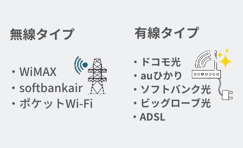 無線タイプはWiMAX、SoftbankAir、ポケットWi-Fiがある。有線タイプはドコモ光、auひかり、ソフトバンク光などがある。