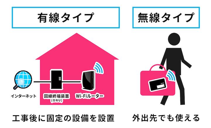 ポケットWi-Fiと固定回線の違いは、工事が必要かどうかと持ち運べるか。