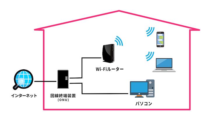 ONU(回線終端装置)からWi-Fiルーターやパソコンに接続している図