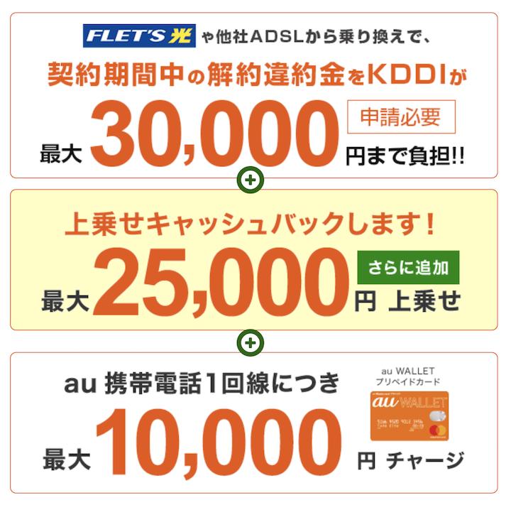 auひかりは他社違約金を最大30,000円まで負担してくれる。さらにキャッシュバックもある。