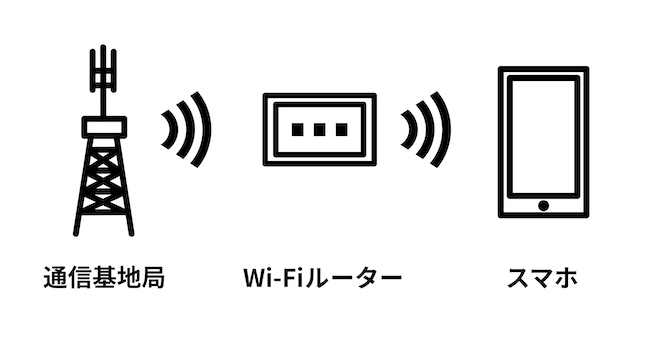 通信基地局からWi-Fiルーターが電波を受信し、Wi-Fiルーターからスマホに電波が発信されスマホで無線通信が使えるようになるという図解イラスト