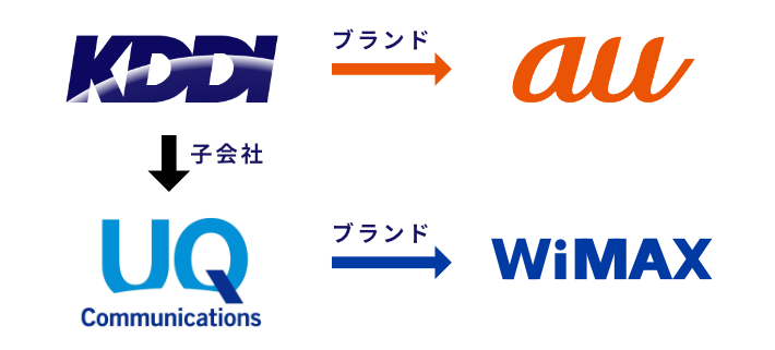 KDDI/au/wimaxの関係図