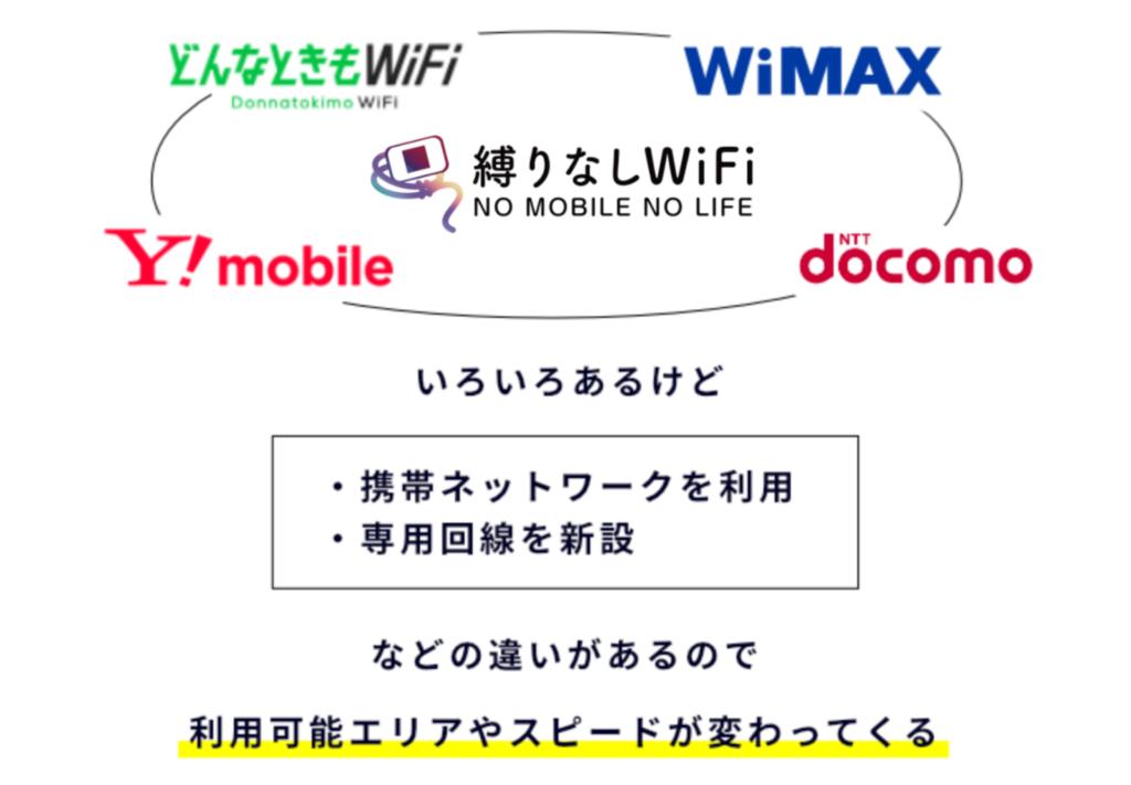 どんなとこもWiFi、WiMAX、ワイモバイルのWiFi、ドコモのWiFi、縛りなしWiFi、色々あるけれど、専用回線だったり携帯ネットワークを利用したりと違いがある