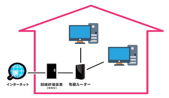 ルーターを使って、複数台のパソコンをWi-Fi接続している図