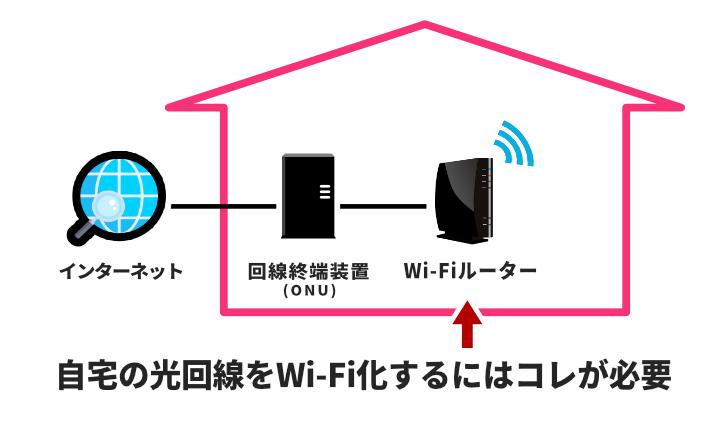 自宅の光回線をWi-Fi化するにはWi-Fiルーターが必要
