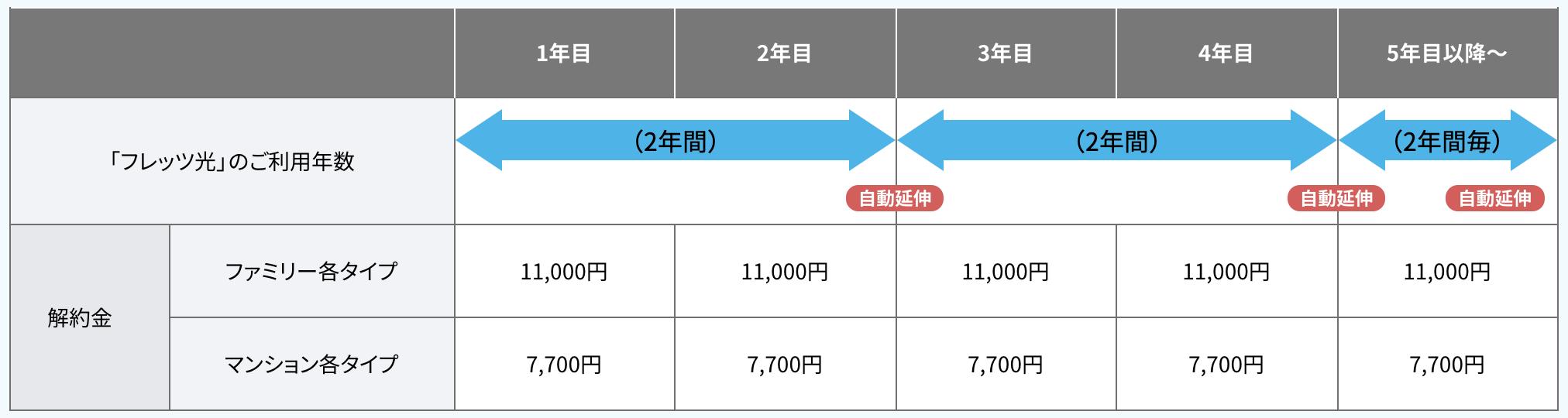フレッツ光の割引期間等の違約金詳細