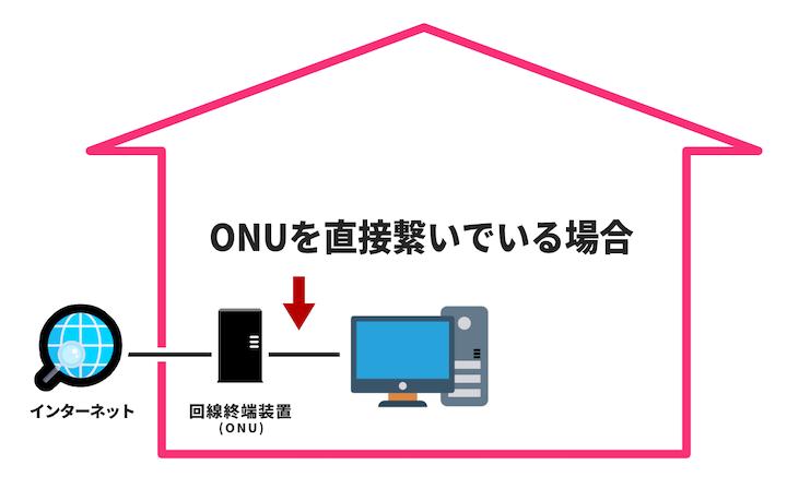 ルーターを使用せず、ONU(回線終端装置)を直接繋いでインターネット接続している図