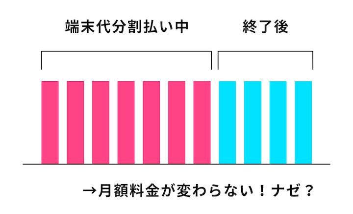 端末の支払い終了後も、毎月支払う料金が変わらない、をグラフで説明した画像