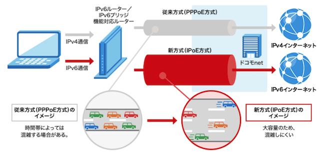V6プラスの仕組み図解イラスト。
