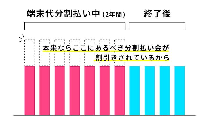 端末の分割払い終了と共に、月額料金の割引も終了するため、分割払いが終わっても月額料金が変わらない、をグラフで説明した図