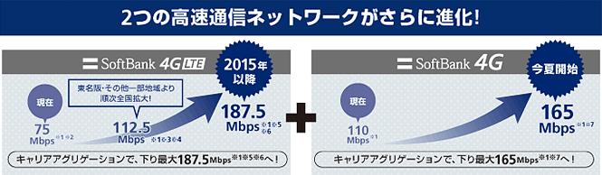 ソフトバンクではHybrid LTEが利用できる。