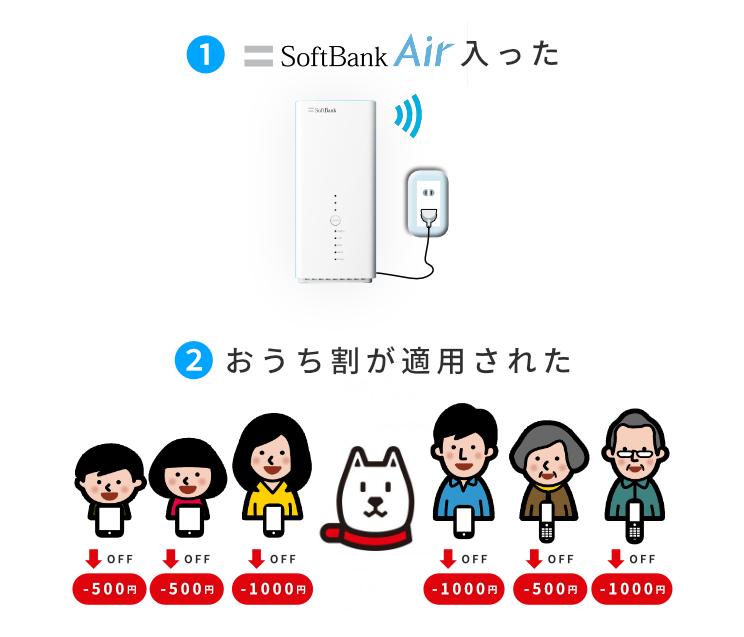 ソフトバンクエアーが入ったら、おうち割が適用され家族のソフトバンクスマホ代が下がった図