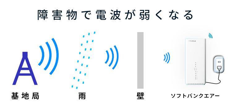 電波が雨や壁に遮られ、ドンドン弱くなっていく図