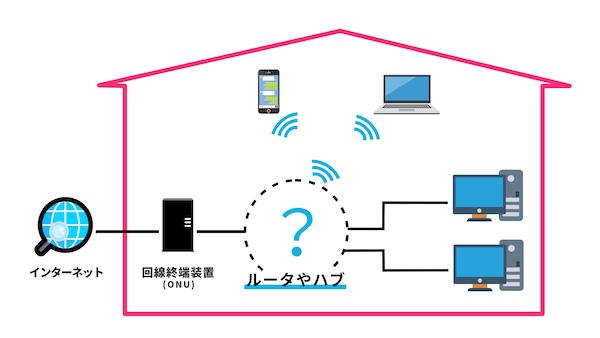 回線終端装置(ONU)とパソコンの間にある、ルータやハブって何だろう?