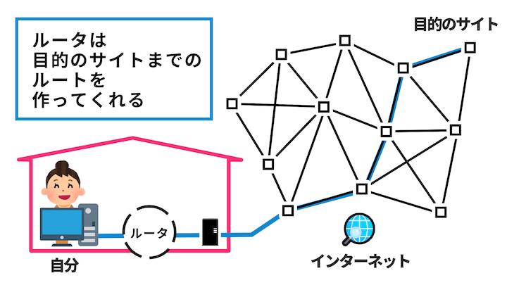 ルータが目的のサイトまでのルートを作っている図