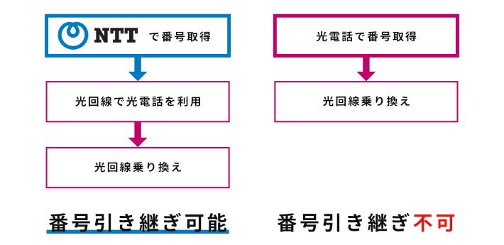 電話番号を引き継ぎできるケースとできないケースの図。NTTで取得した番号は、回線乗り換えしても引き続き使うことができる。