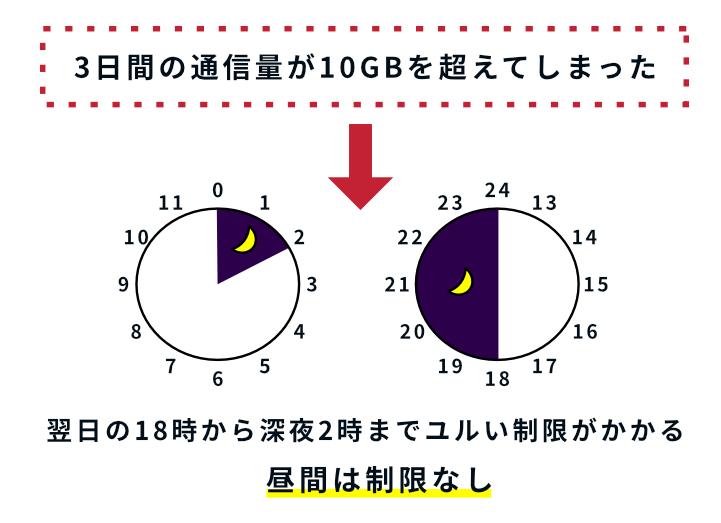 wimaxの3日で10GBの制限イメージ図。制限がかかっても翌日の18〜深夜2時まで。昼間は制限がかからない。