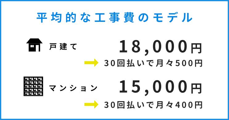 平均的な光回線の工事費モデルは戸建てタイプで18000円を月々500円払い、マンションタイプだと15000を30回分割で月々400円