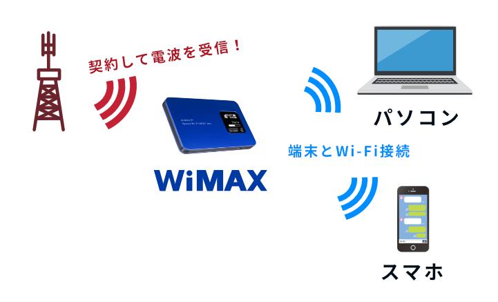 WiMAXの使用イメージ