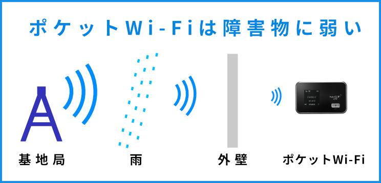 ポケットWi-Fiは障害物に弱い